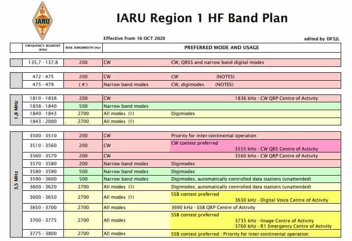 revised-hf-band-plan-r1