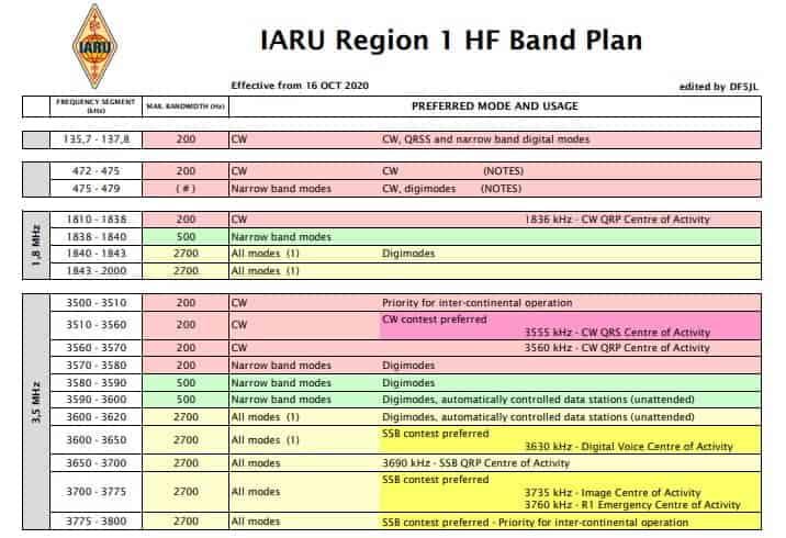 Αναθεωρημένο HF Band Plan R1